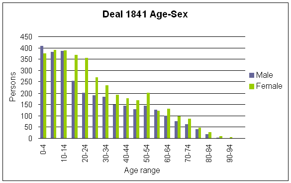 deal_1841_age_sex.png